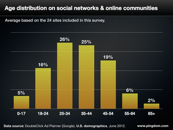 social-network-avg-age-distr-580px