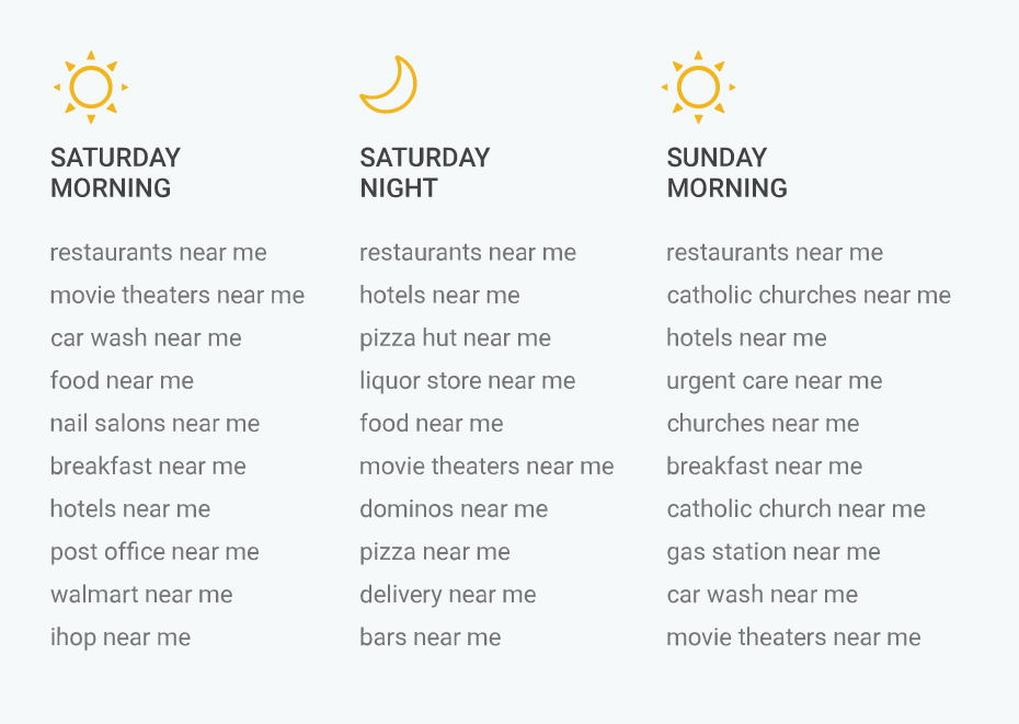 Google Weekend Near Me Searches