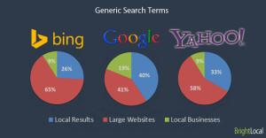 Local Search Result Comparison – Google vs Bing vs Yahoo