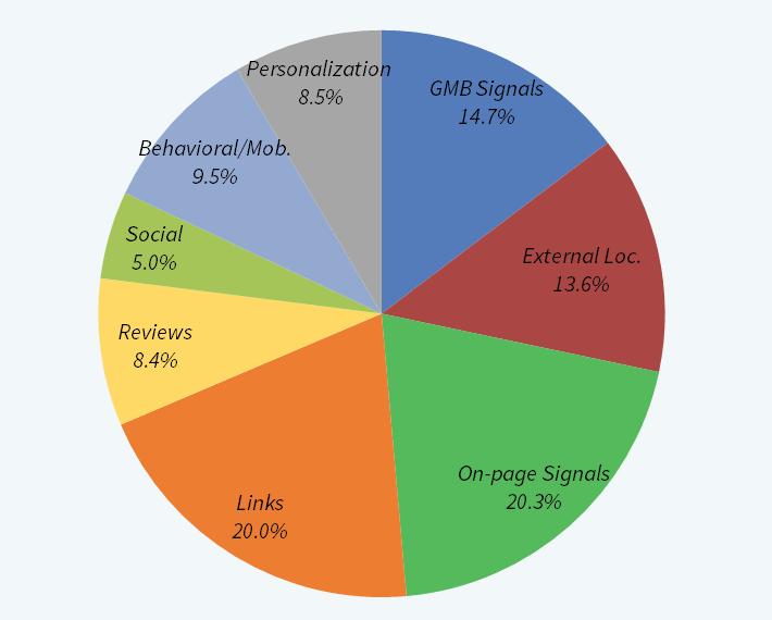 local-ranking-factors
