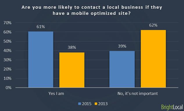 BrightLocal Mobile Consumer Survey